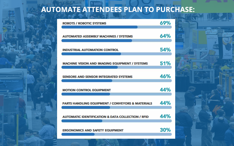 Automate Attendees Plan to Purchase Graphic
